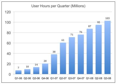user-hours-per-quarter